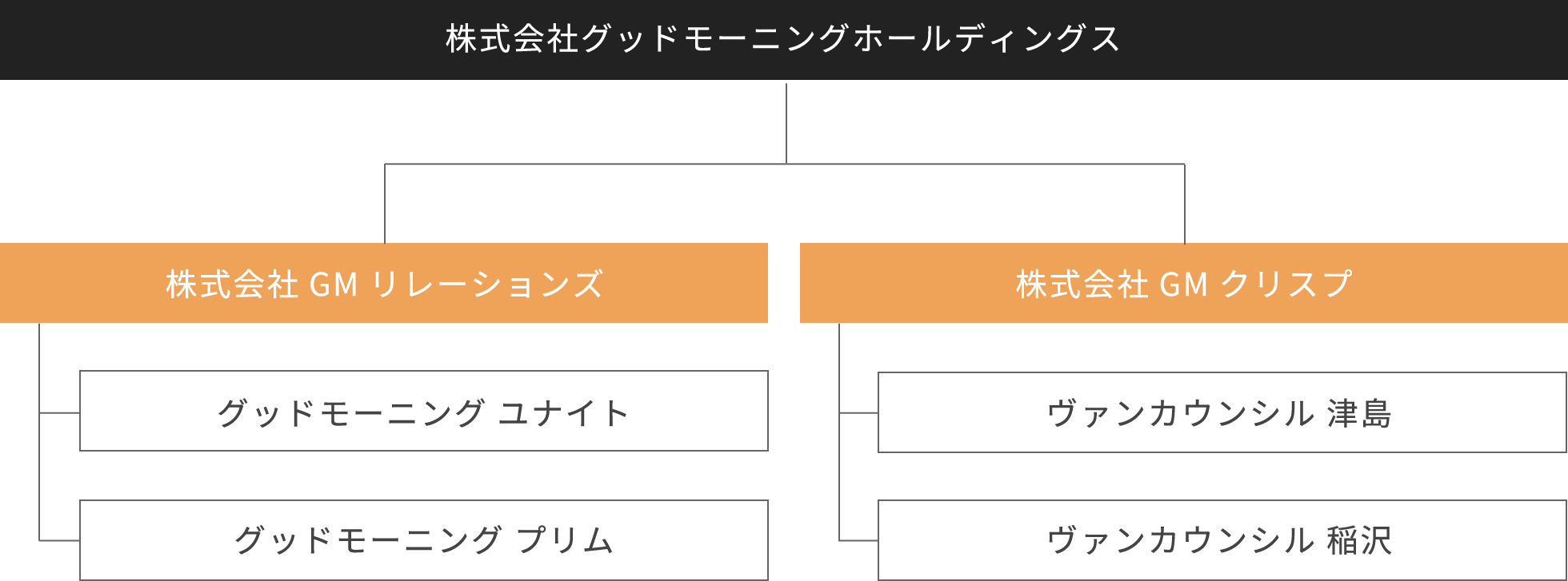 グループの組織図